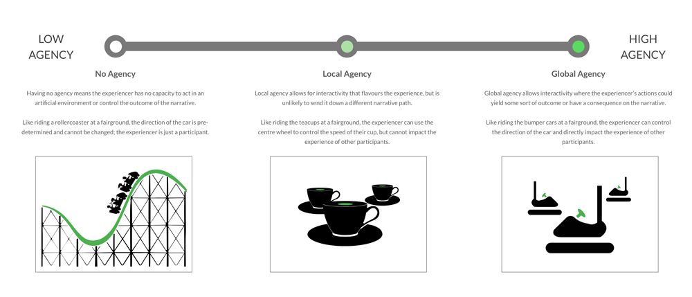 The Agency Scale