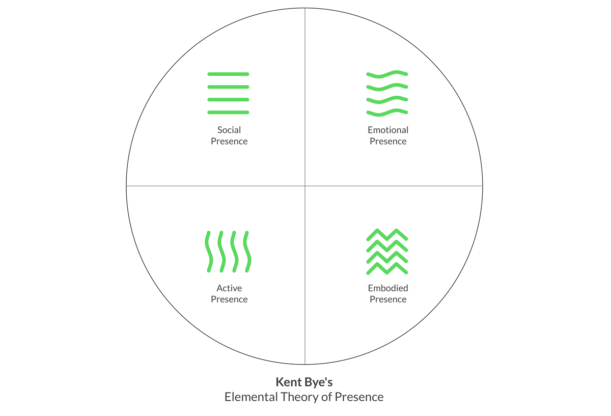 Kent Bye's Elemental Theory of Presence